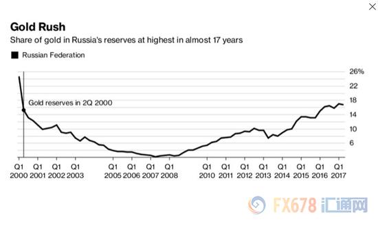 俄罗斯买金成瘾对抗制裁 多国看淡美元携金离美