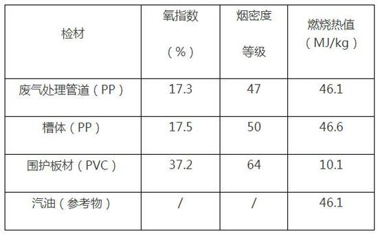 """上海金山公布""""4·22""""厂房火灾事故调查报告:作业人员违章吸烟引发大火"""