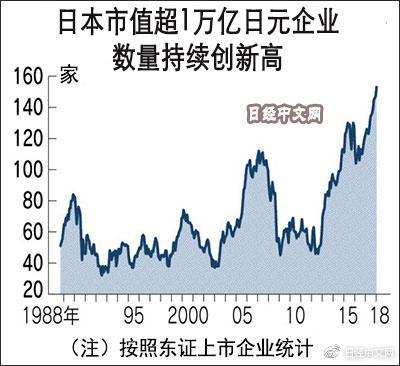 """中日美的""""1万亿日元俱乐部""""企业"""