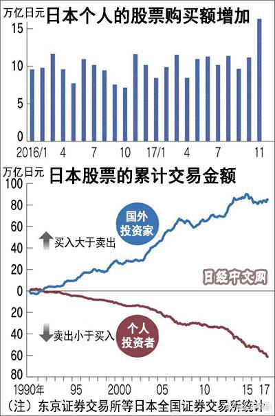 日本人开始买股票了