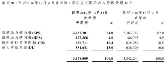 图片来源:耐世特2017年业绩报告