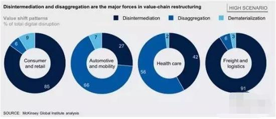 ▲非中介化和分散是价值链重组的主要力量