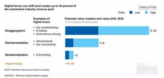 ▲数字化或可转变并创造30%的汽车行业收入