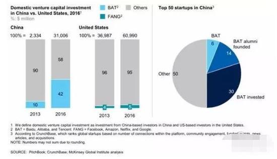 ▲中国互联网巨头为数字经济贡献了资金和人才