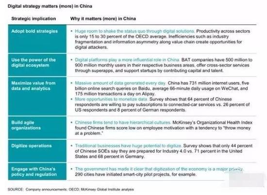 ▲在中国,数字战略超重要