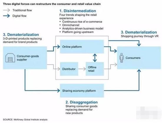 ▲三类数字力量重组消费者和零售价值链