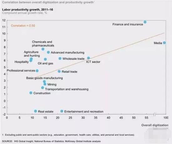 ▲中国各领域的生产率增长与整体数字化呈正相关