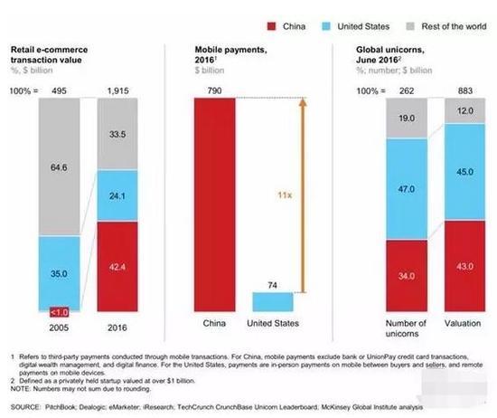 ▲中国的数字经济引领全球