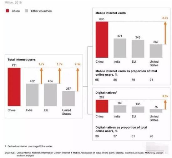 ▲移动用户达6.95亿,数字原住民达2.82亿,中国拥有显著的规模优势