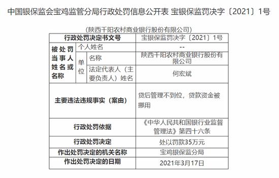 陕西千阳农商行被罚35万:贷后管理不到位