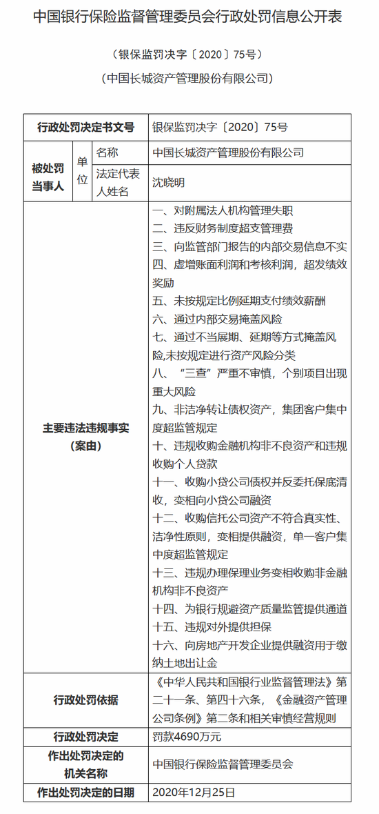 中国长城资产被罚4690万:涉通过内部交易掩盖风险等