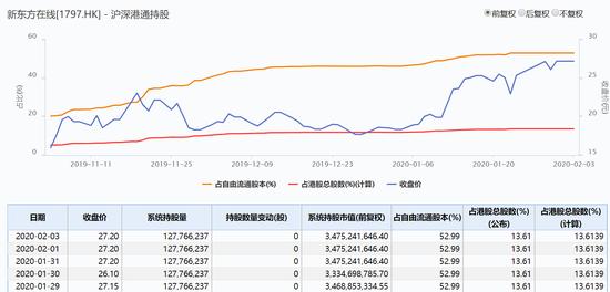 机构看好新东方在线暴涨15% 内资大赚浮盈高达54%