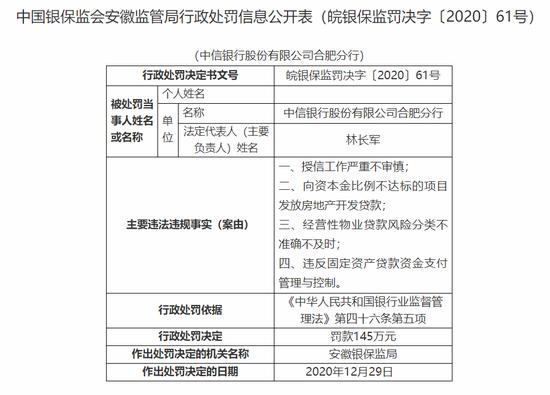 中信银行合肥分行被罚145万:授信工作严重不审慎