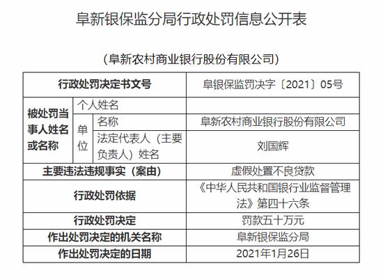 阜新农村商业银行被罚50万:虚假处置不良贷款
