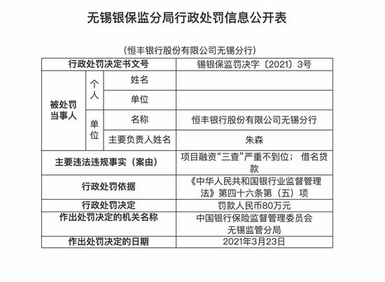 """恒丰银行无锡分行被罚80万:项目融资""""三查""""严重不到位"""