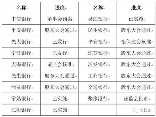 李虹含:商业银行资本补充的问题与对策