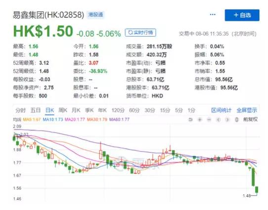"""易鑫两日股价暴跌13%屡创新低 深陷""""黑车贷""""丑闻"""