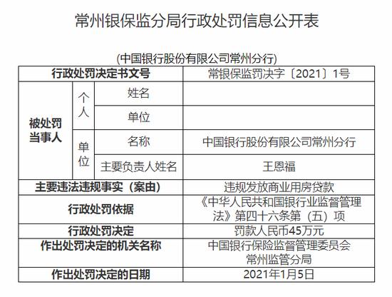 中国银行常州分行被罚45万:违规发放商业用房贷款