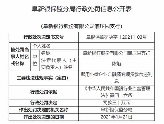 阜新银行某支行被罚30万:挪用小微企业金融债专项贷款偿还利息