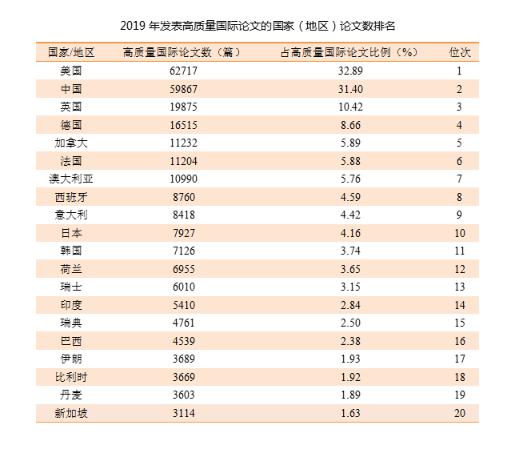 中国去年高质量国际论文数量世界第二,八学科排名居首