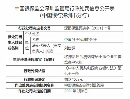 中行深圳市分行被罚40万:将押品评估费转嫁给小微企业主客户承担
