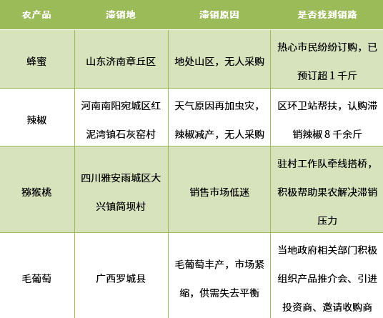 二、滞销农产品热度指数排行