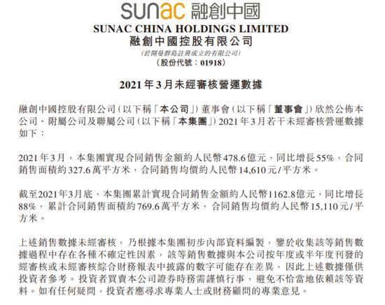 融创中国:3月公司实现合同销售额478.6亿元 同比增长55%