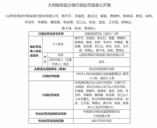 山西浑源农商行被罚30万:违法发放借冒名贷款