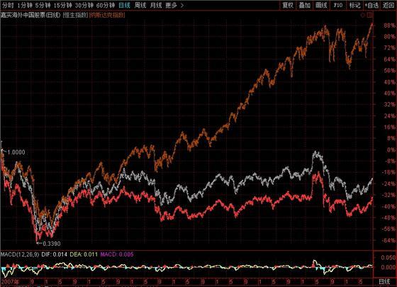 注:最下方红色为嘉实基金,中间白色为恒生指数,最上方橘色为纳斯达克指数