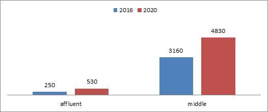 数据来源:GSO of Vietnam,HTI Macro Research
