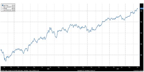 数据来源:Bloomberg,HTI Macro Research