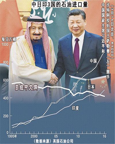 亚投行--中东产油国