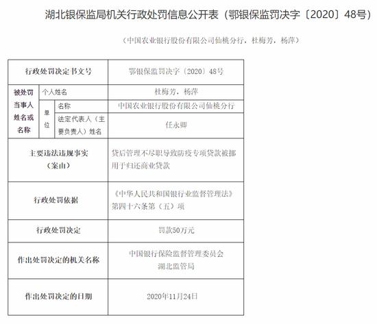 农行仙桃分行被罚50万:防疫专项贷款被挪用于归还商业贷款