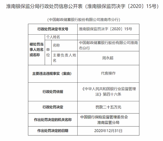 邮储银行淮南市分行被罚23万:代客操作