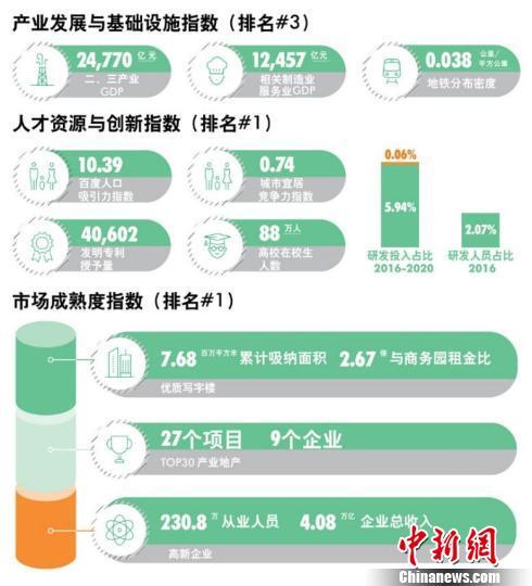 北京商务园区:人才和研发资源雄厚 供图