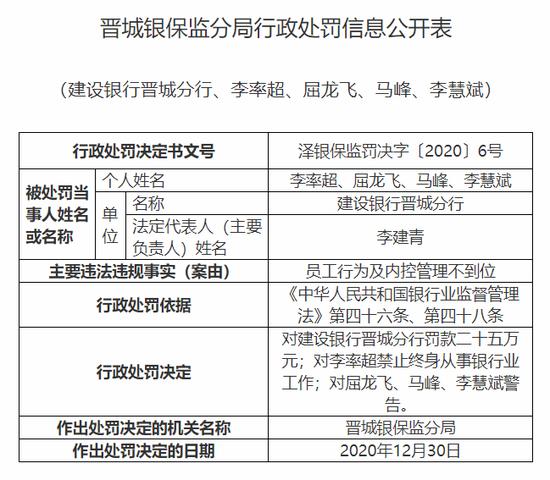 建设银行晋城分行被罚25万:员工行为及内控管理不到位