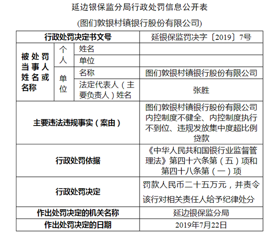 <b>图们敦银村镇银行被罚40万:内控制度执行不到位</b>