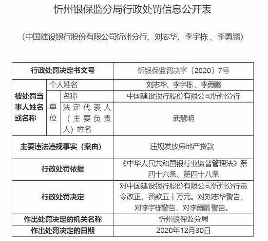 建设银行忻州分行被罚50万:违规发放房地产贷款