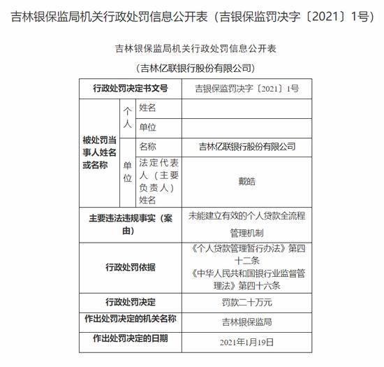 吉林亿联银行被罚20万:未能建立有效的个人贷款全流程管理机制
