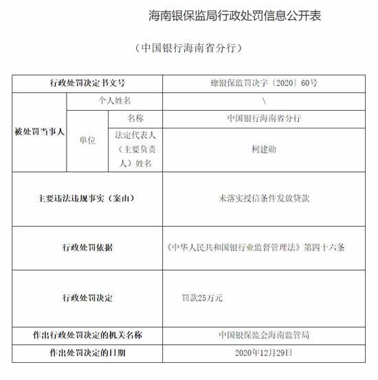 中国银行海南省分行被罚25万:未落实授信条件发放贷款