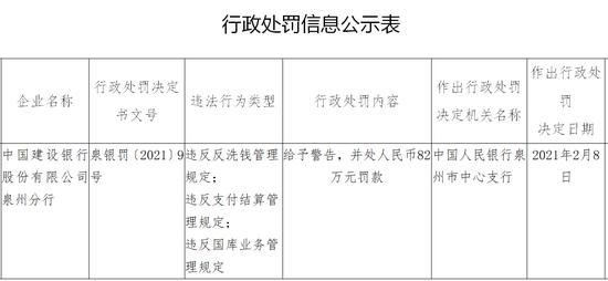 建行泉州分行被罚82万:违反国库业务管理规定