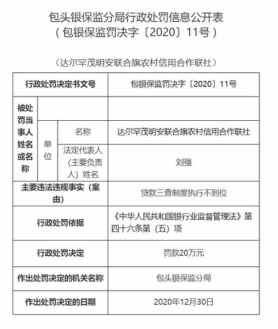 达尔罕茂明安联合旗农信联社被罚20万:贷款三查制度执行不到位