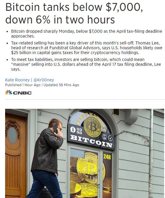 随四月报税最后期限即将到来,比特币周一大幅下跌,跌破了7000美元关口。