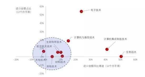 资料来源:WIND,海关总署,中泰证券研究所