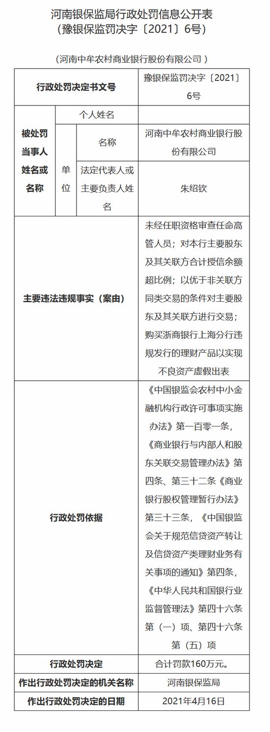 河南中牟农商行被罚160万:购买浙商银行违规理财产品实现不良虚假出表
