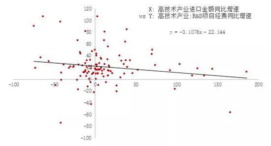 资料来源:WIND,科技部,中泰研究金融工程李倩云供图