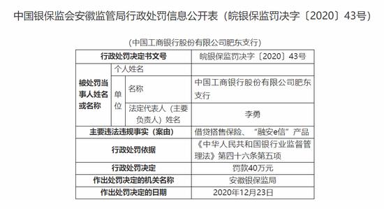 """工行肥东支行被罚40万:借贷搭售保险、""""融安e信""""产品"""