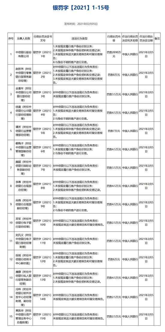 中信银行被罚2890万:未按规定履行客户身份识别义务
