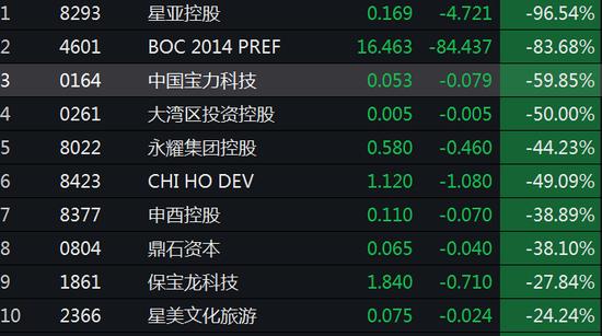 快讯:港股细价股再现集体闪崩 星亚控股一度暴跌98%