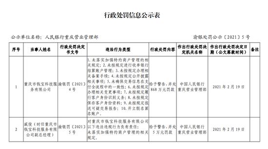 """钱宝支付被罚868万元:涉开立假名匿名账户等""""十宗罪"""""""